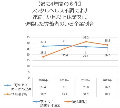 過去の数値変化2014925